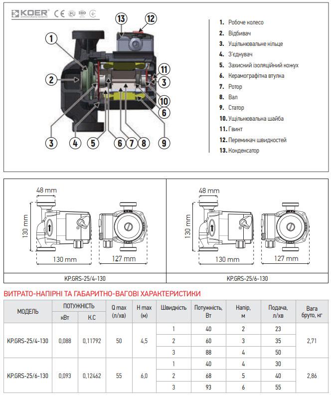 Насос циркуляционный центробежный KOER KP.GRS-25/4-130