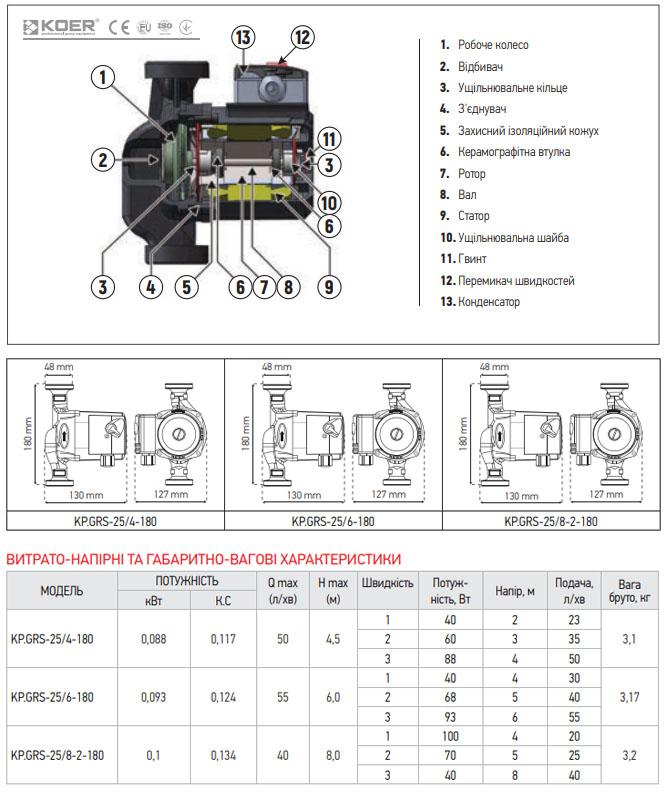 насос циркуляционный центробежный KOER KP.GRS-25/4-180